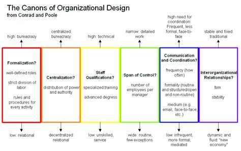 Organization Design Mba by Chapter 5 New Design Theories And Technology