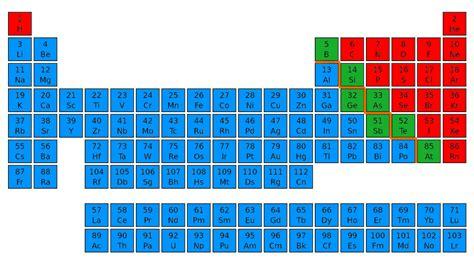 tavola periodica non metalli file metalli semimetalli nonmetalli png wikimedia commons