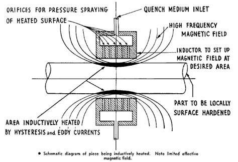 induction heater working pdf heating faster with induction induction heating equipment induction brazing machine