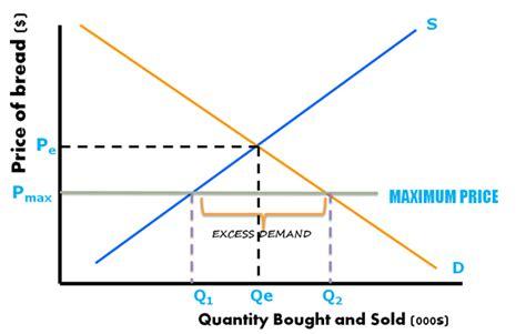 shortage diagram price controls maximum and minimum price