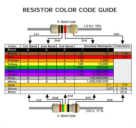 resistor colour coding with exles resistor color code chart 7 free for pdf sle templates