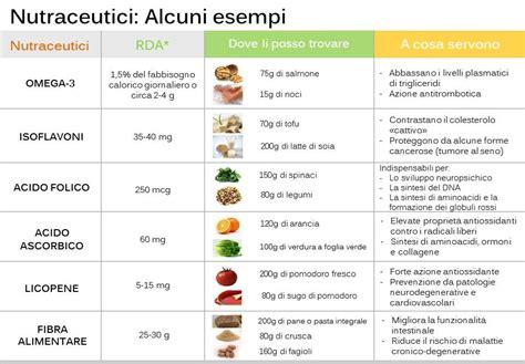 alimenti che contengono nichel lista nutraceutici l aiuto dalla natura essenzialmente naturale