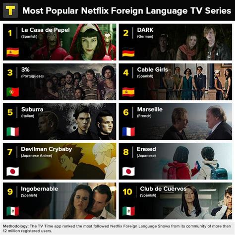 great netflix series netflix here are the top 10 foreign language tv series