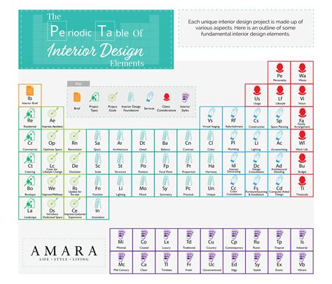 u on the periodic table how to approach interior design daily infographic