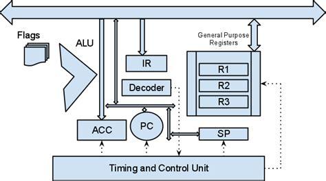 cpu diagram pc 14 wiring diagram images wiring