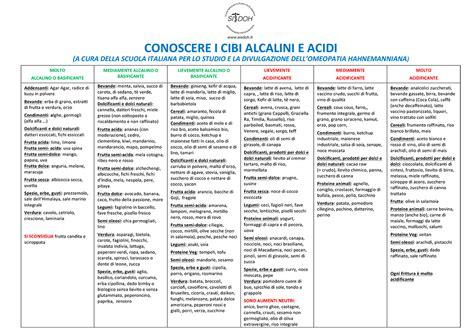 alimenti alcalinizzanti tabella tabella cibi acidi e alcalini ri31 187 regardsdefemmes