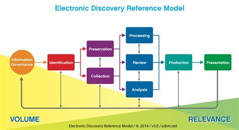 ediscovery workflow edrm frameworks 171 edrm