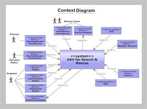 context diagram context diagram driverlayer search engine