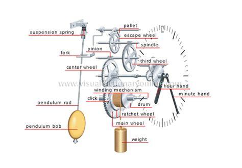 clock movement parts diagram weight driven clocks diagram at 1 800 4clocks