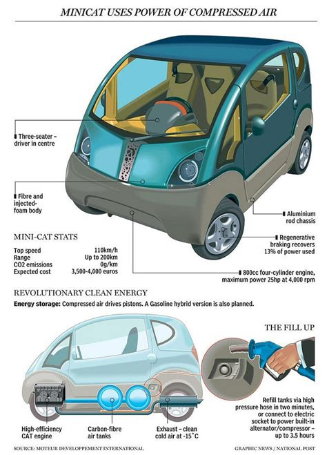 hybrid air fueled car mad science tech