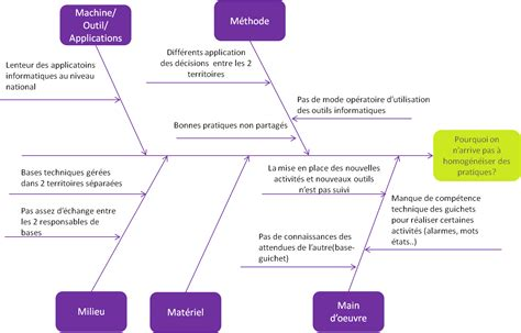 diagramme d ishikawa modèle powerpoint lean management pour accompagner les transitions des