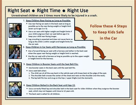 car seat safety laws right seat right time right use