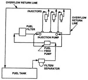 Fuel System Schematic Figure 1 5 Fuel System Functional Diagram