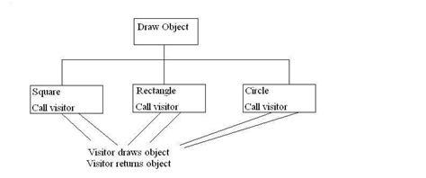 visitor pattern visit method software development patterns march 2006