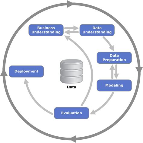data mining process diagram crisp dm process 171 data mining