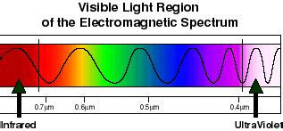 what color of visible light has the wavelength physics for light spectrum