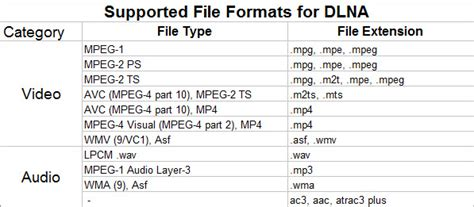 file format not supported samsung tv how to rip dvd videos to use over dlna
