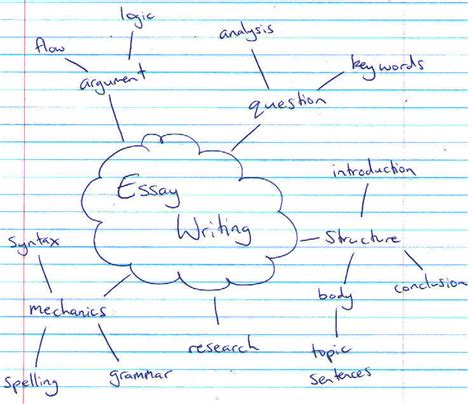Mind Map Essay mind mapping essays