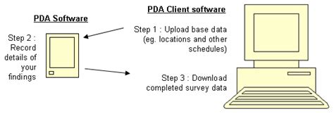pda diagram mobile surveying software