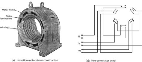 inductance between stator and rotor how is torque produced in a 3 phase induction motor quora