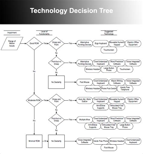 decision tree templates decision tree templates free word