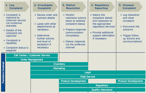 Complaints Handling Device Regulatory Strategy Template