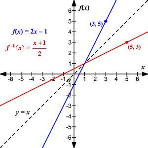 imagenes funciones matematicas funcion inversa ejemplos matematicas modernas
