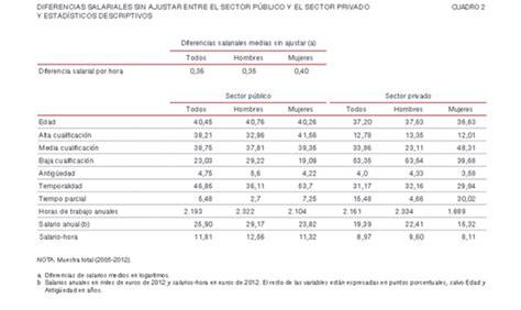 banco de espa 241 a los salarios en el sector p 250 blico un