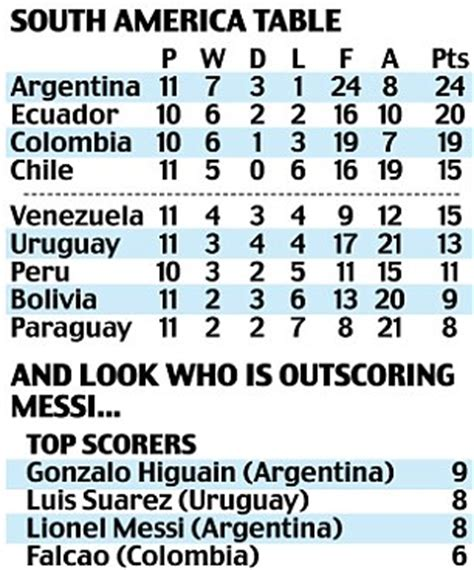 south america cup qualifiers table south america cup qualifiers table cabinets matttroy
