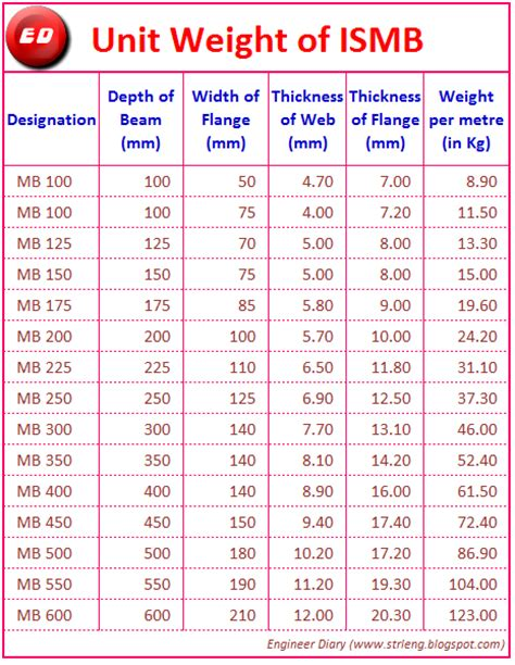 section weight calculator ismb unit weight engineer diary