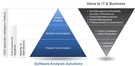 it s critical to identify stations in leveling data holistic system level analysis