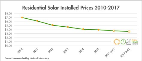 cost of residential solar how much are solar panels on average building solar 2017 2018 2019 ford price release date