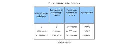 certificado de rentas 2015 pensionistas retenciones irpf 2016 pensionistas