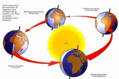 oscilacion del eje de la tierra los movimientos del planeta tierra caracter 237 sticas cuadro