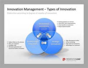 Innovation Strategy Template by Innovation Management Powerpoint Templates Types Of