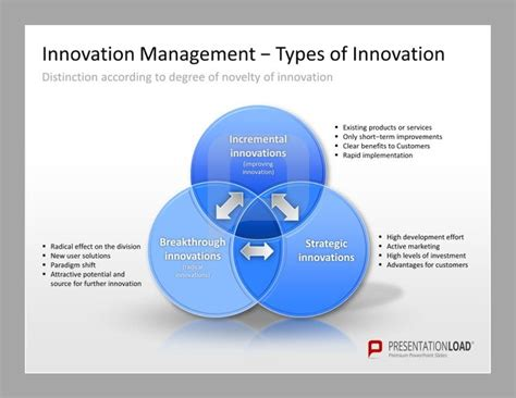 innovation management powerpoint templates types of