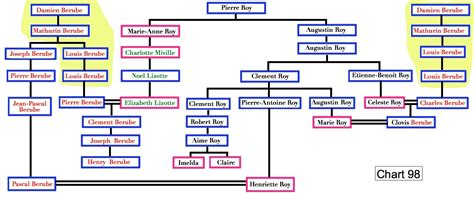 Tree diagram of different courses after 10th image www tree diagram of different courses after 10th image ccuart Images