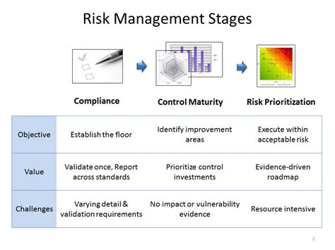 It Risk Management Roadmap For A Roadmap Third Risk Management Policy Template