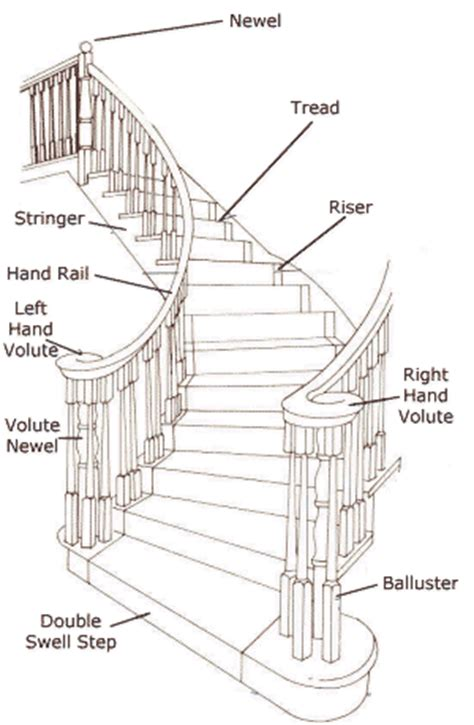 types of stairs types of stairs pdf woodideas