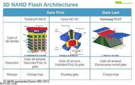 samsung mass producing 3d vertical nand flash