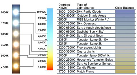 Led Light Bulb Color Temperature Chart Explaining The Magical Properties Of Hho Browns Gas Magnagas Resonant Hydrogen Plasma