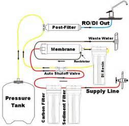 Beer Faucet Diagram Personal Ro Joe Jaworski S Weblog