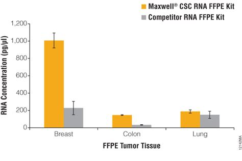 ffpe sections maxwell 174 csc rna ffpe kit