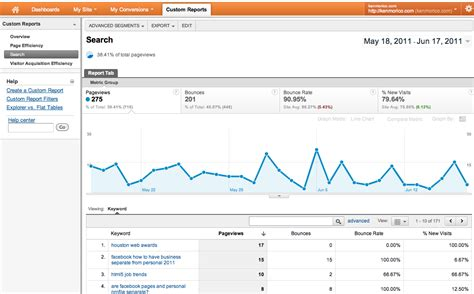 Free Search Reports Custom Analytics Reports Explained