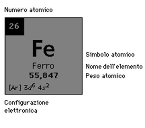 stagno tavola periodica rame e ferro