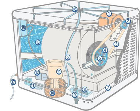 bonaire evaporative cooling wiring diagram efcaviation