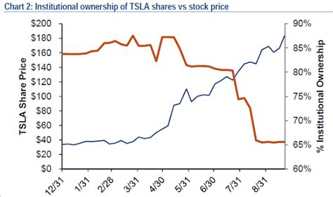 tesla stock price history tesla s stock surge why why are still