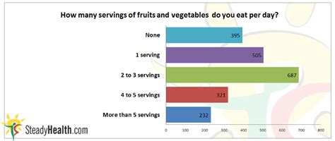 vegetables per day how many servings of fruits per day pictures to pin on
