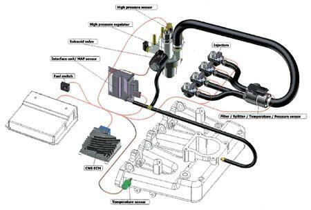 Primo Nitro Diesel By Olijak come funziona il motore a metano lettera43 it