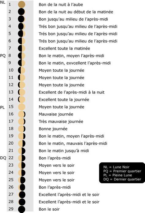 Calendrier Lunaire Peche Www Jigging Fr Afficher Le Sujet Calendrier Lunaire De
